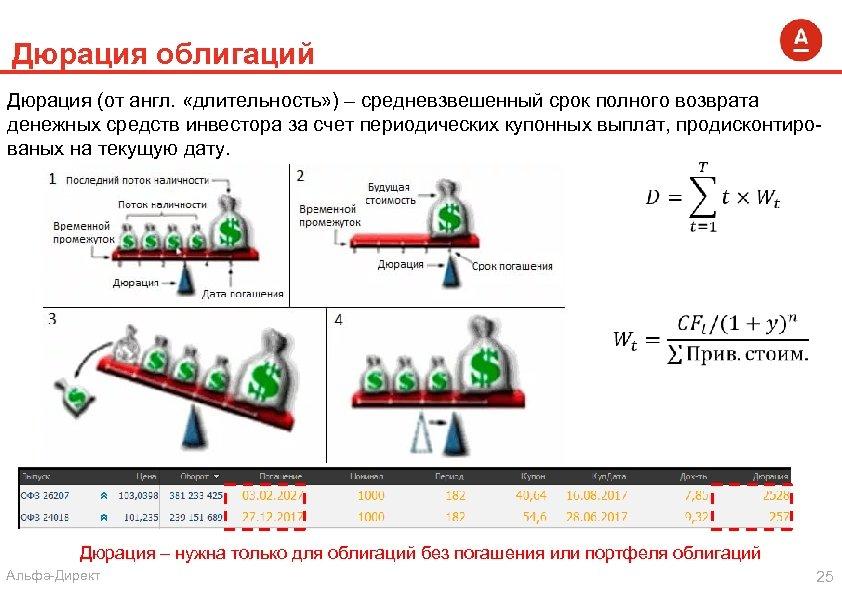 Дюрация облигаций простыми словами