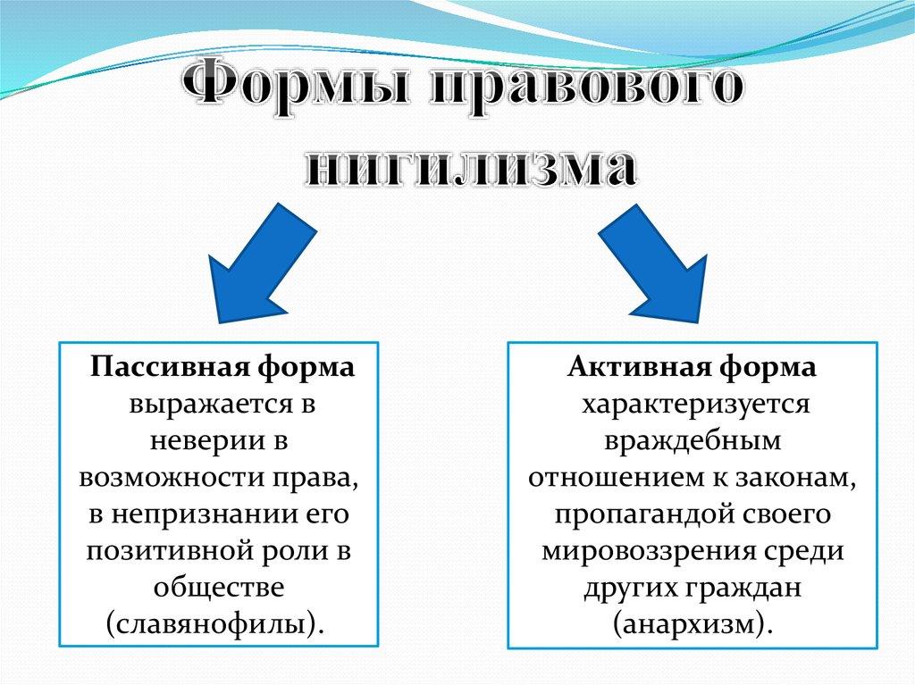Правовой нигилизм. дипломная (вкр). основы права. 2011-07-06