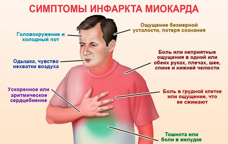 Виды инфаркта — типичные и атипичные формы