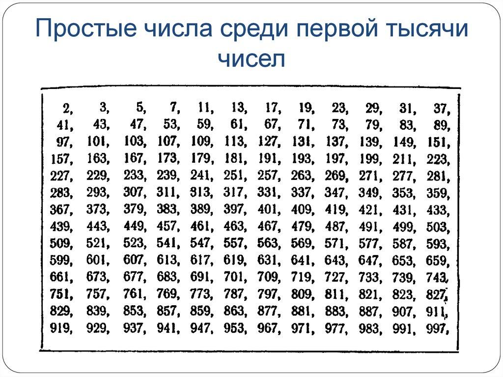 Простые и составные числа, определения, примеры, таблица простых чисел, решето эратосфена.