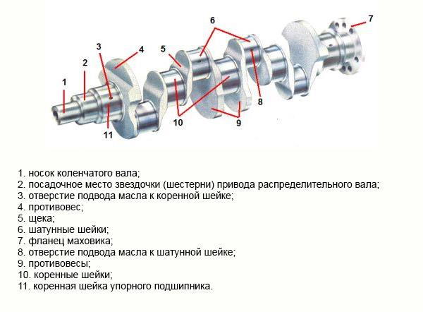 Что такое коленчатый вал (коленвал) двигателя в автомобиле, его конструкция и предназначение