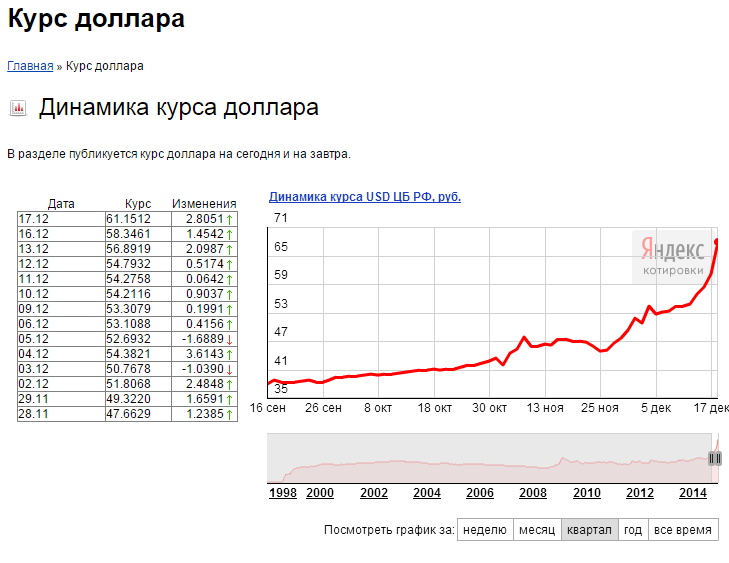 Динамика курса доллара сша
