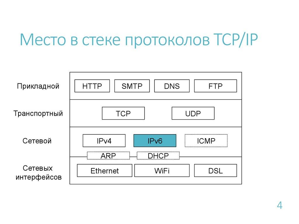 Что такое tcp/ip?