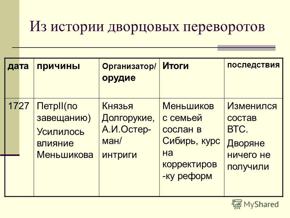 Эпоха дворцовых переворотов — википедия. что такое эпоха дворцовых переворотов