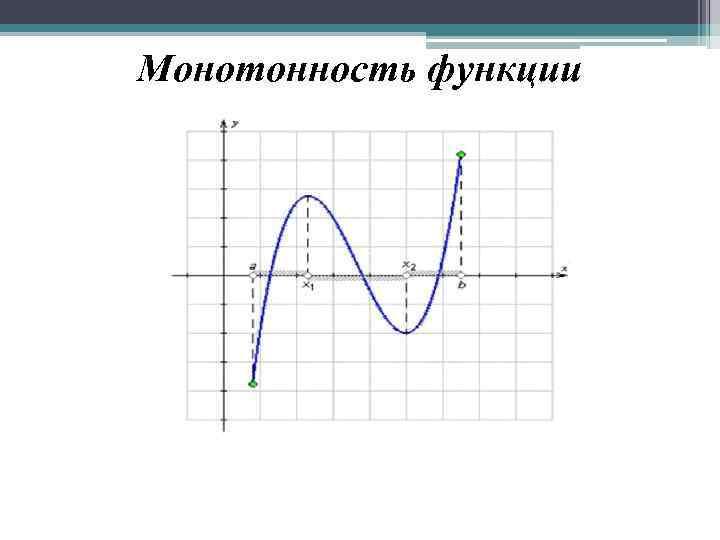 Монотонность функции — примат