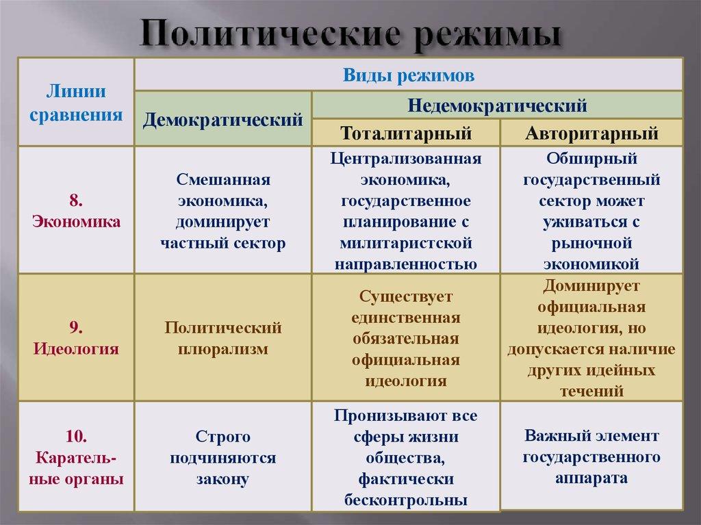 Что такое политический режим? виды и характеристика режимов