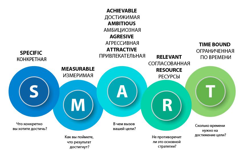Smart-цели: 11 советов по достижению + примеры