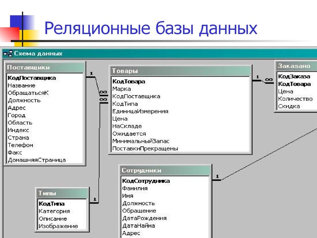 Создание запросов в access. виды запросов