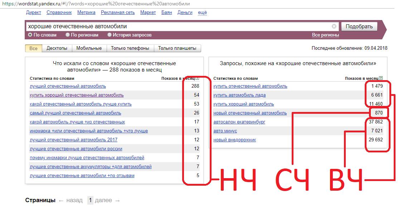 Исследование низкочастотных поисковых запросов: вложенияvs эффект. читайте на cossa.ru