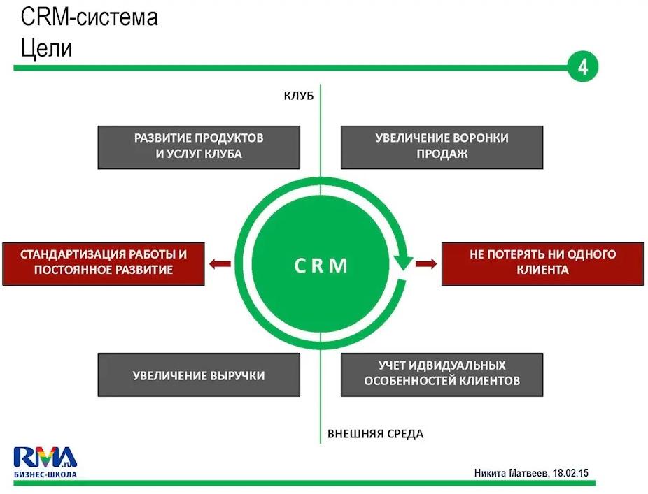Crm система что это такое простыми словами? пример!