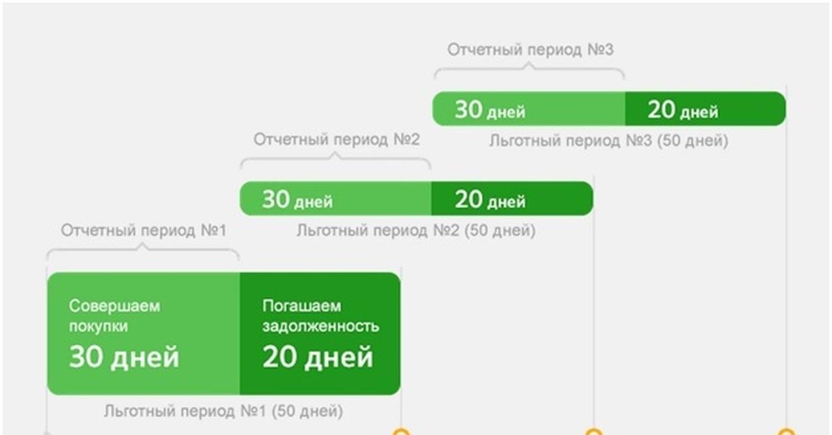 Кредитные карты с льготным периодом (grace period), беспроцентная кредитная карта   банки.ру