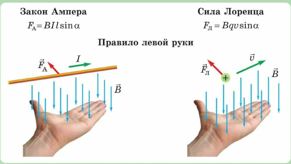 1.18. сила лоренца