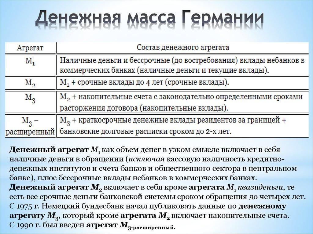 Денежная масса и денежные агрегаты м0, м1, м2, м3