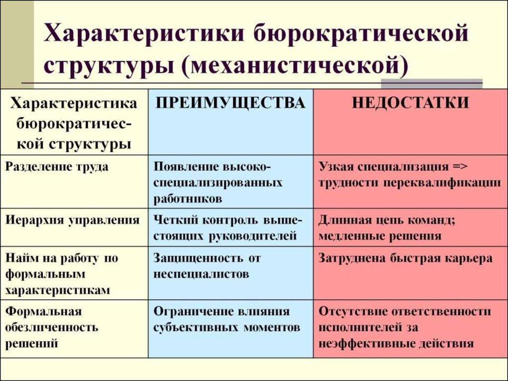 Бюрократия — это ... что такое бюрократия: ее историю и развитие