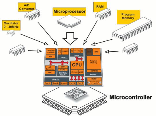Программирование микроконтроллеров – учимся программировать микроконтроллеры / хабр
