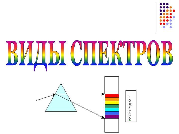 Виды спектров поглощения: