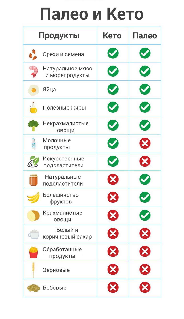 Палео диета — минимум ограничений