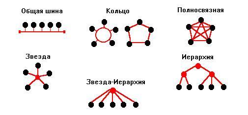 Сетевая топология — википедия