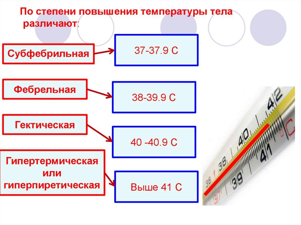 Причины субфебрильной температуры