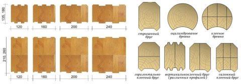 Профилированный брус - плюсы и минусы при постройке дома, цена и отзывы