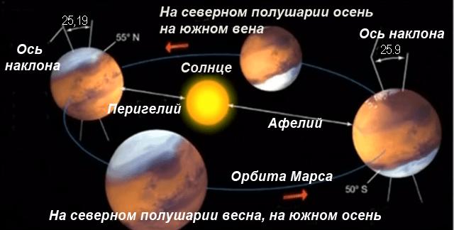 Информация о планете марс