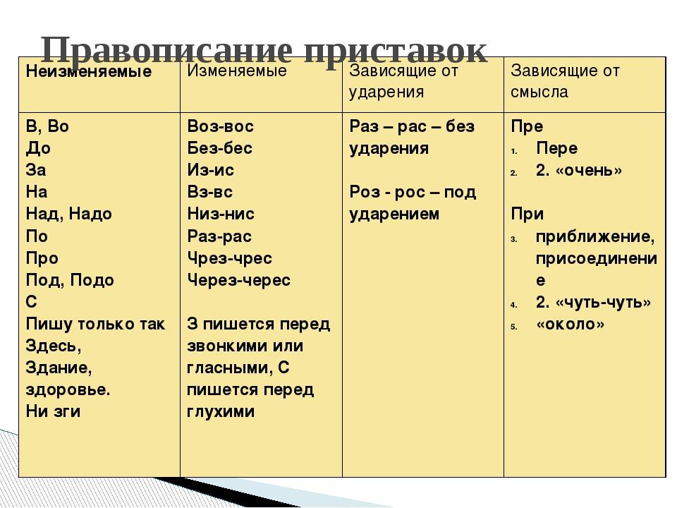 Приставки русского языка: примеры, таблица, правила