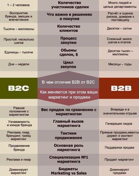 B2b (би ту би) — что это простыми словами система b2b продаж: что это за сегмент, как работает торговая площадка