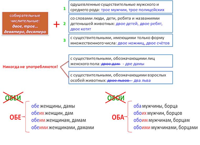 Лексические нормы русского языка.
