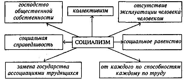 Социализм - это… идеи и суть идеологии социализма, социализм в ссср