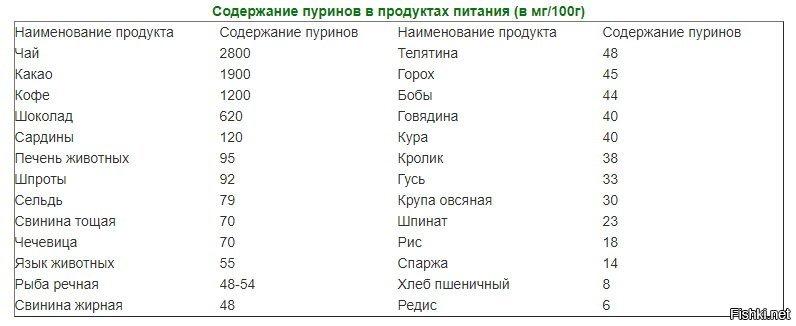 Пурины в продуктах питания. таблица, что это такое, список продуктов с высоким содержанием, концентрацией пуринов и мочевой кислоты