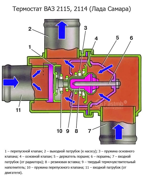 Автомобильный термостат: что это такое и как он работает?