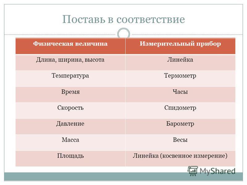 Обозначения. основные физические величины