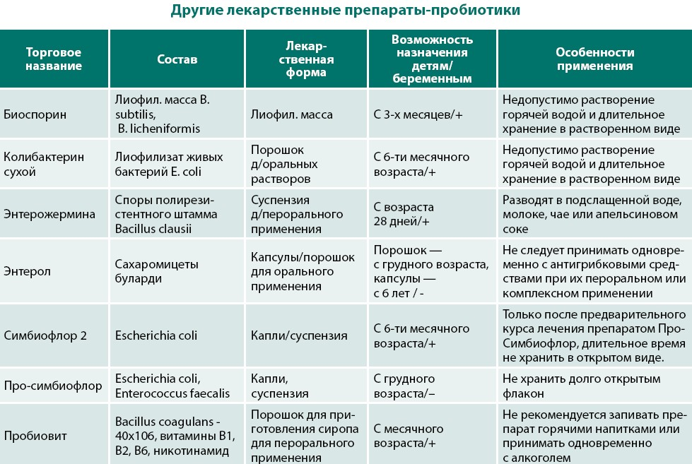 Пребиотики, пробиотики и метапребиотики | стимбифид плюс