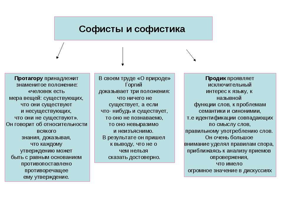 Что такое софистика