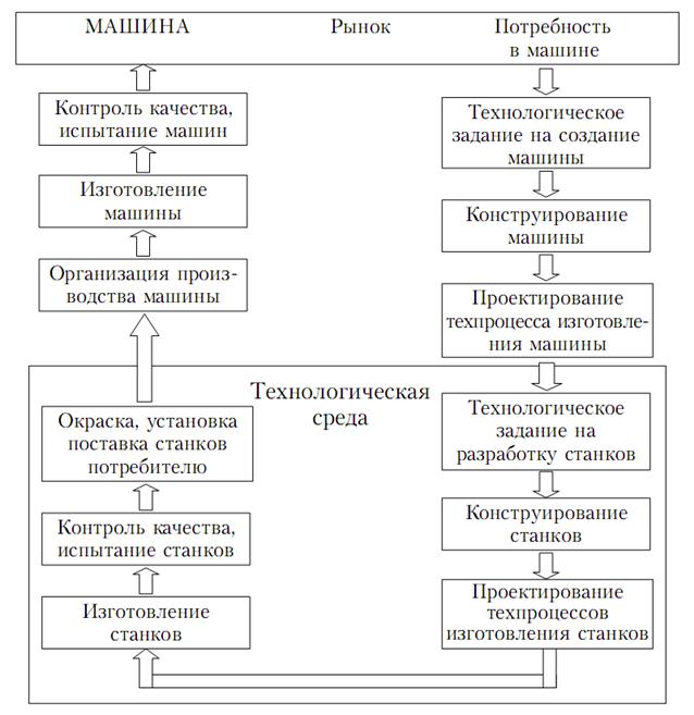 Гост 3.1109-82 единая система технологической документации (естд). термины и определения основных понятий (с изменением n 1)