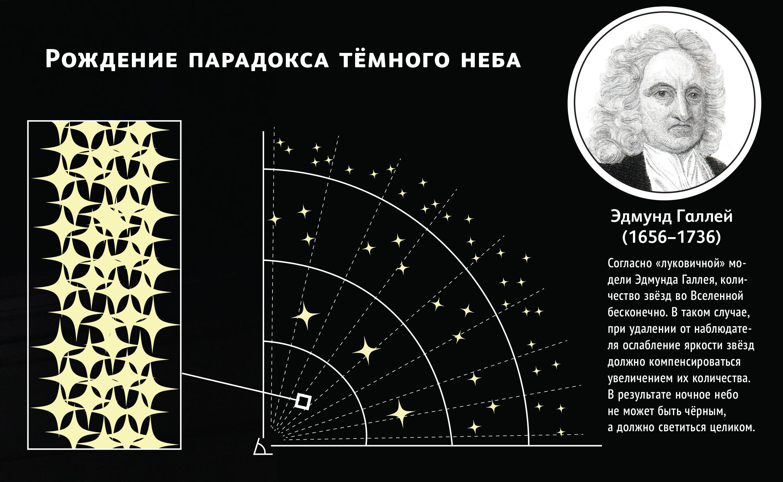Фотометрический парадокс — википедия