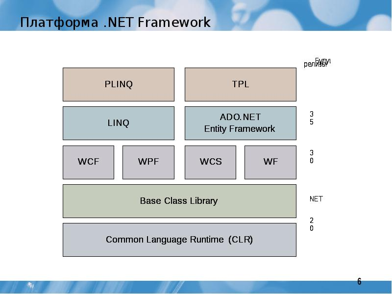 Представляем .net 5 preview 1 / блог компании microsoft / хабр