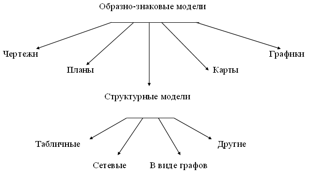 Информационная модель: описание, структура, виды, типы информационных моделей, разработка, создание, использование информационной модели