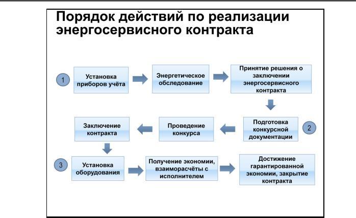 Алгоритм реализации энергосервисного контракта | эксперт-бюро энергиавита. консалтинг и информация в сфере энергоэффективности и цифровизации