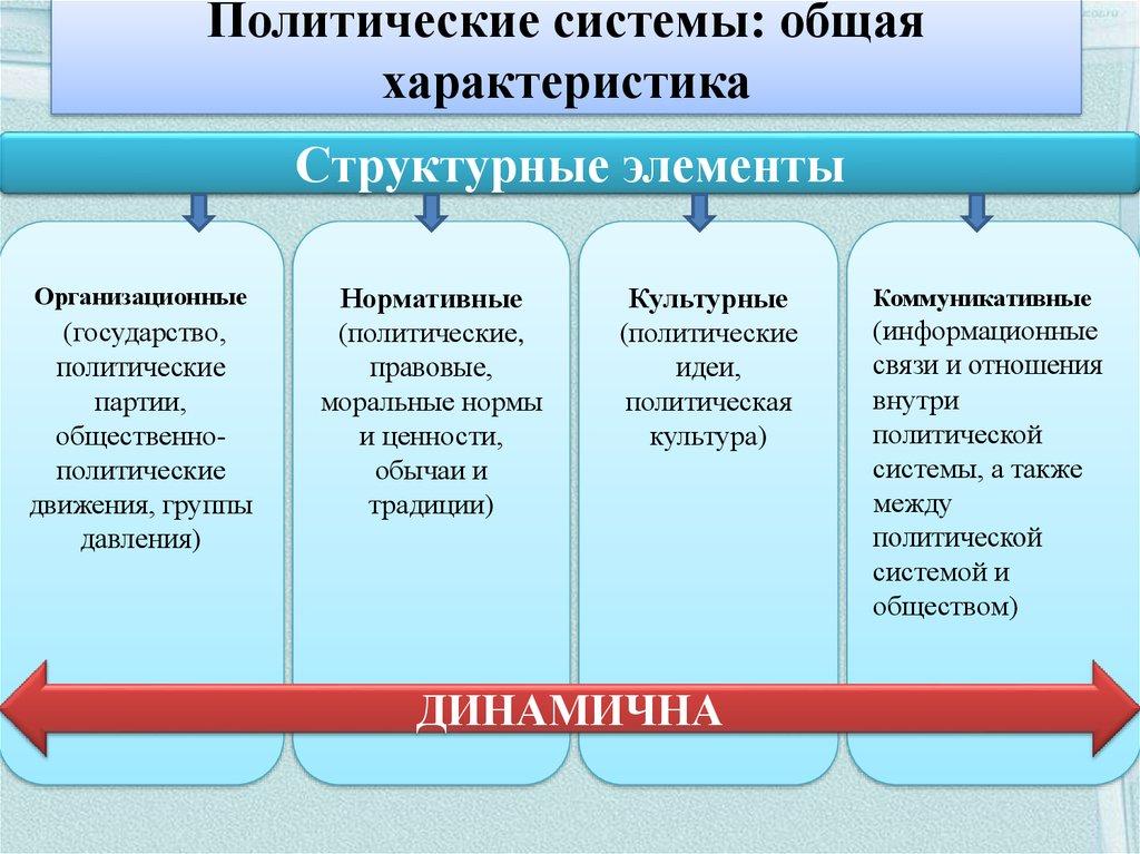 Политическая система | егэ по обществознанию