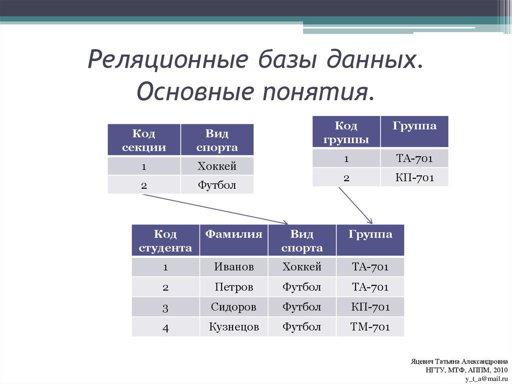 Нереляционные данные и базы данных nosqlnon-relational data and nosql