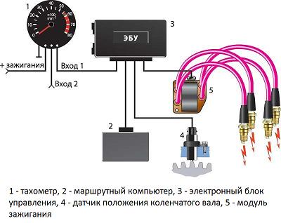 Автомобильный тахометр - цифровой, механический или аналоговый + видео