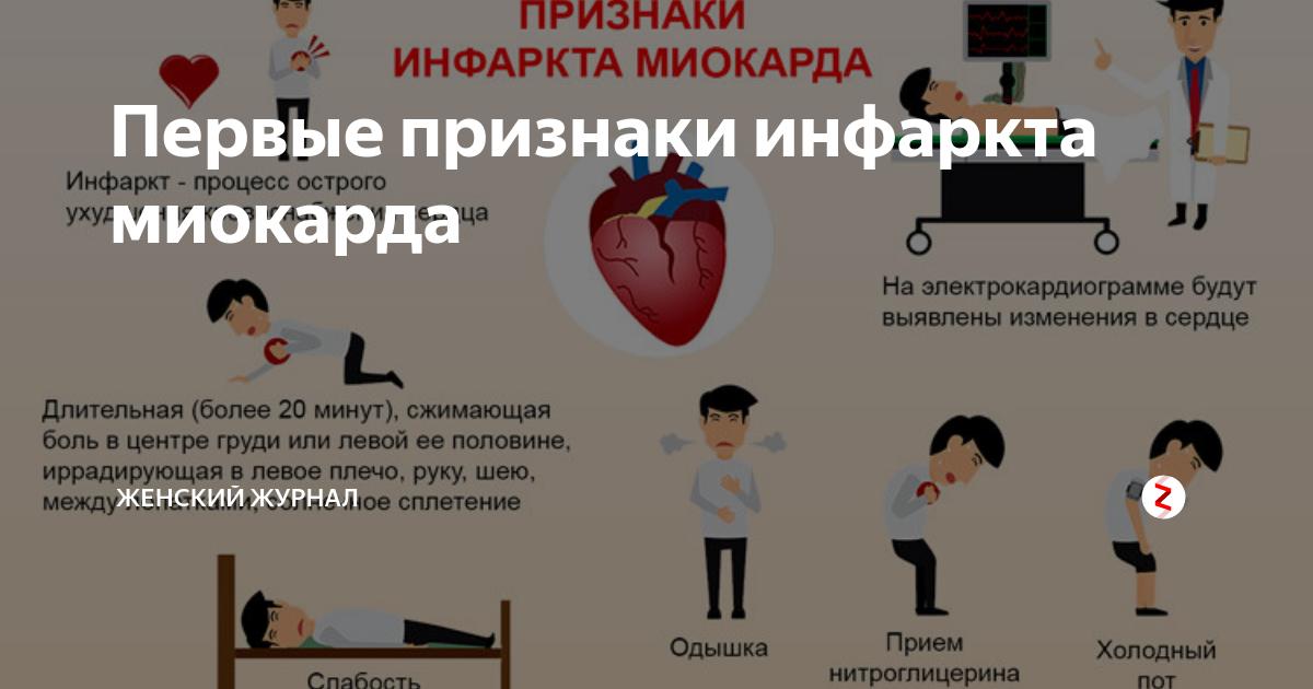 Инфаркт миокарда: причины, симптомы, диагностика и первая помощь