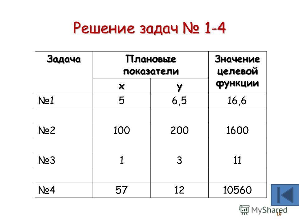 § 20. модели оптимального планирования