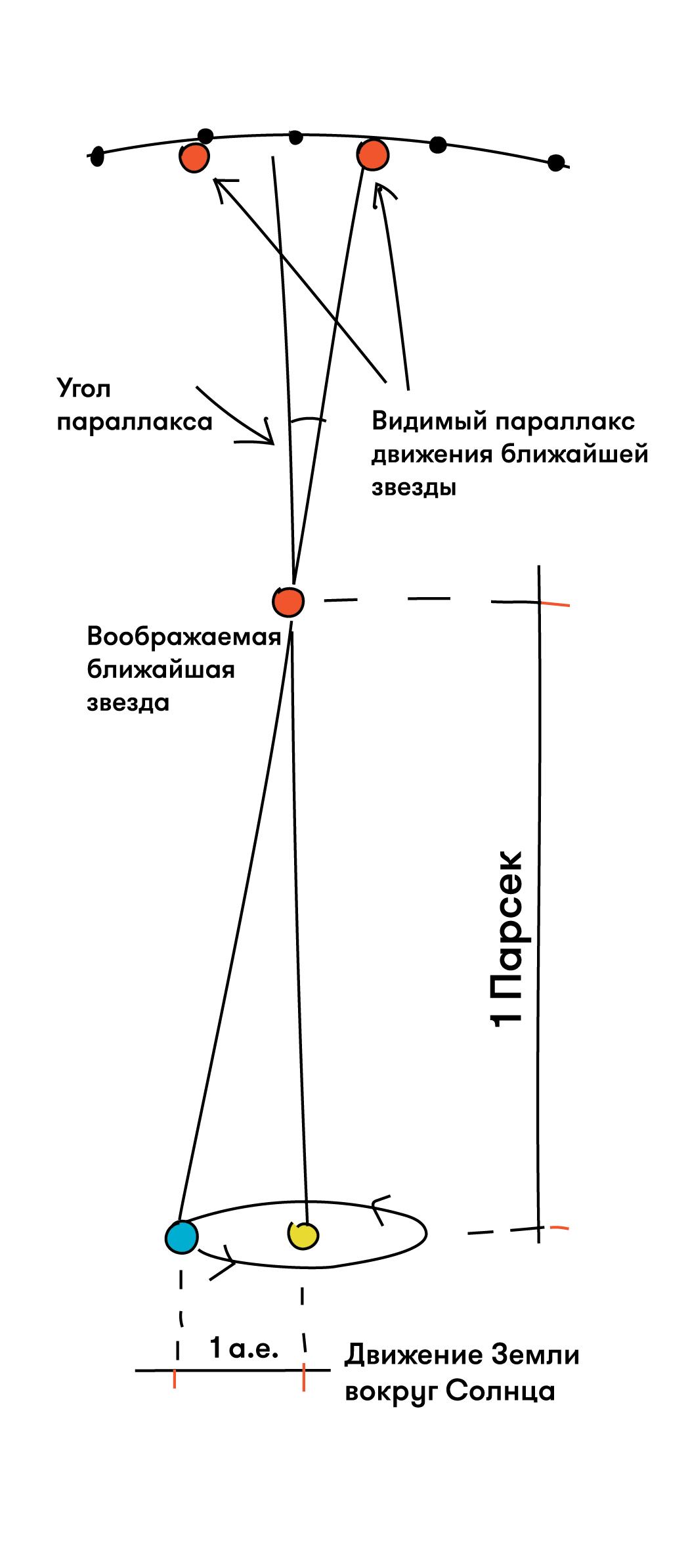 Астронет > 11. определение расстояний до небесных тел. параллакс.