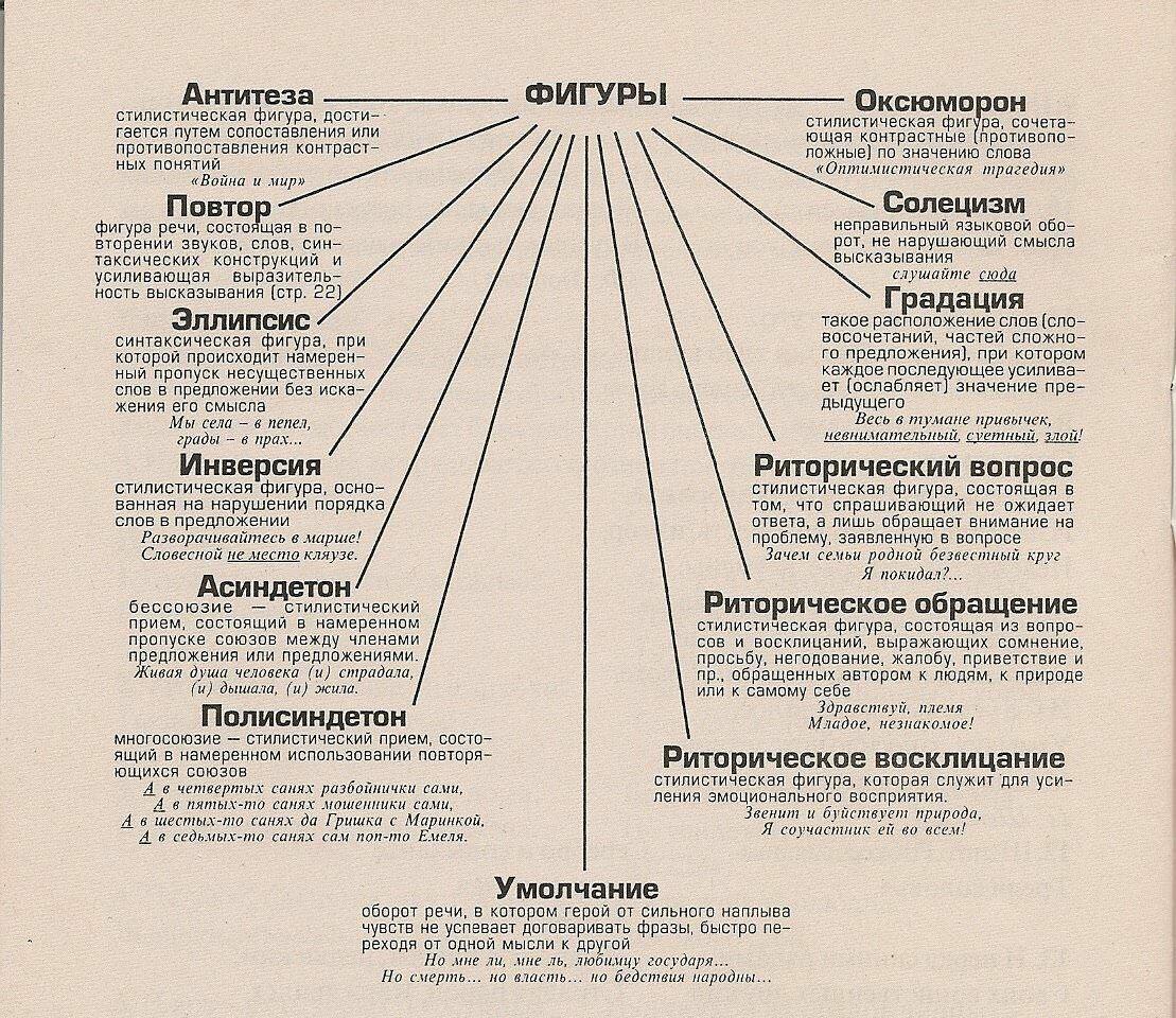 Анализ средств выразительности   егэ по русскому языку   теория к заданию 26