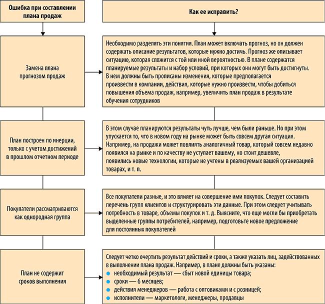 Что такое план персонального развития и как его составить - лайфхакер