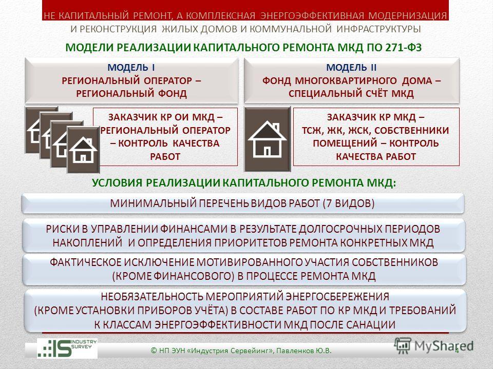Фонд капитального ремонта:что такое,многоквартирных домов,взносы