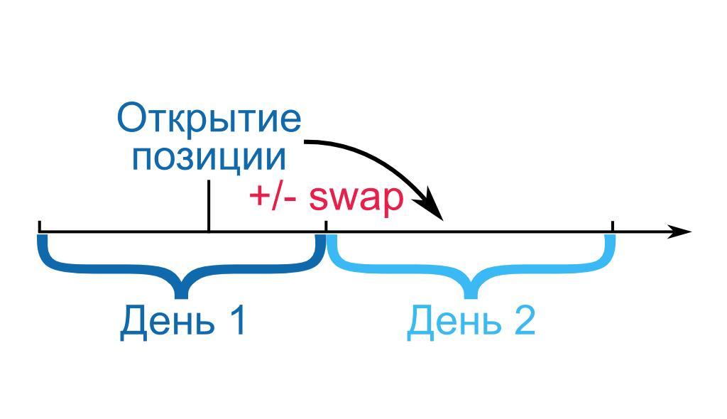 Что такое своп контракт: объясняю простыми словами на понятном языке