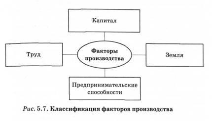 28.факторы производства. обществознание: шпаргалка